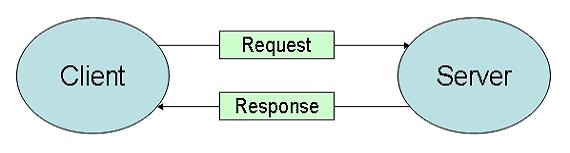 http://www.mcpressonline.com/articles/images/2002/041014%20-%20Client-Server%20ArchitectureV6--10250400.jpg