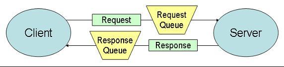 http://www.mcpressonline.com/articles/images/2002/041014%20-%20Client-Server%20ArchitectureV6--10250401.jpg