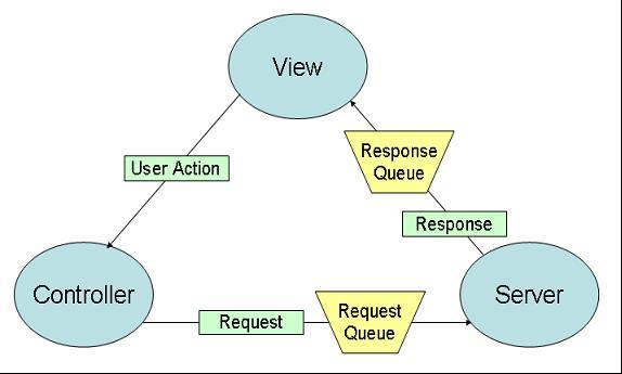 http://www.mcpressonline.com/articles/images/2002/041014%20-%20Client-Server%20ArchitectureV6--10250402.jpg