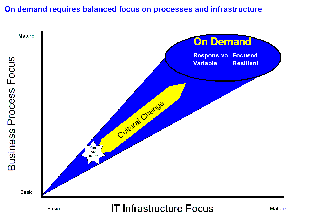 http://www.mcpressonline.com/articles/images/2002/Understanding%20IBMs%20On%20Demand%20Initiative%20part%202%20V301.png