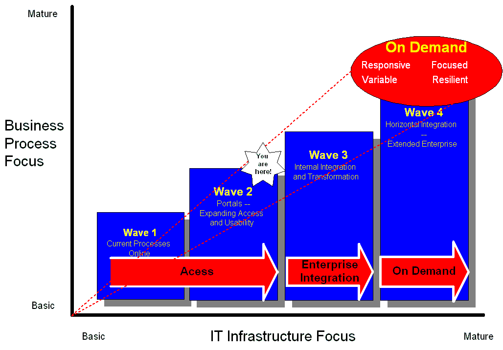 http://www.mcpressonline.com/articles/images/2002/Understanding%20IBMs%20On%20Demand%20Initiative%20part%202%20V302.png