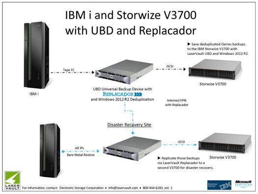 UBD Replacador Delivers Dedupe & Replication Functionality to IBM i and Storwize V3700