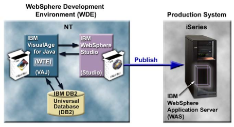 A_Glimpse_of_the_WebSphere_Development_Environment06-00.png 455x247