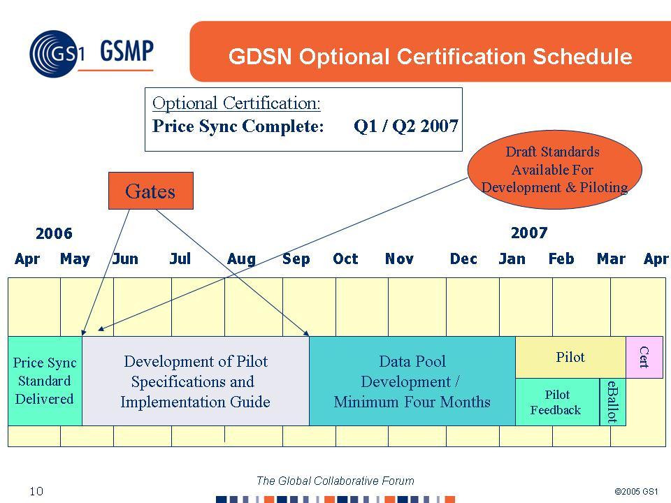Global Data Synchronization Network: An Update