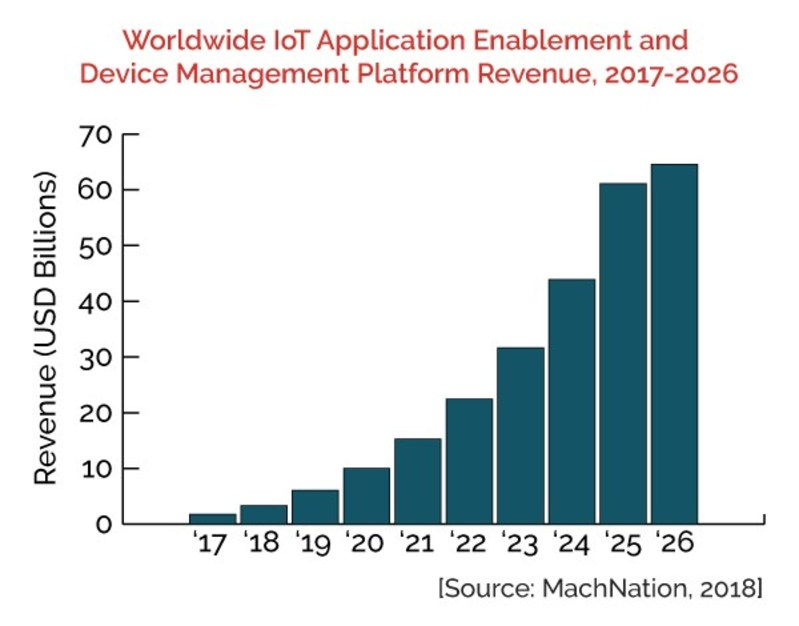IoT Forecast: Worldwide IoT Application Enablement and Device Management Platform Revenue, 2017-2026