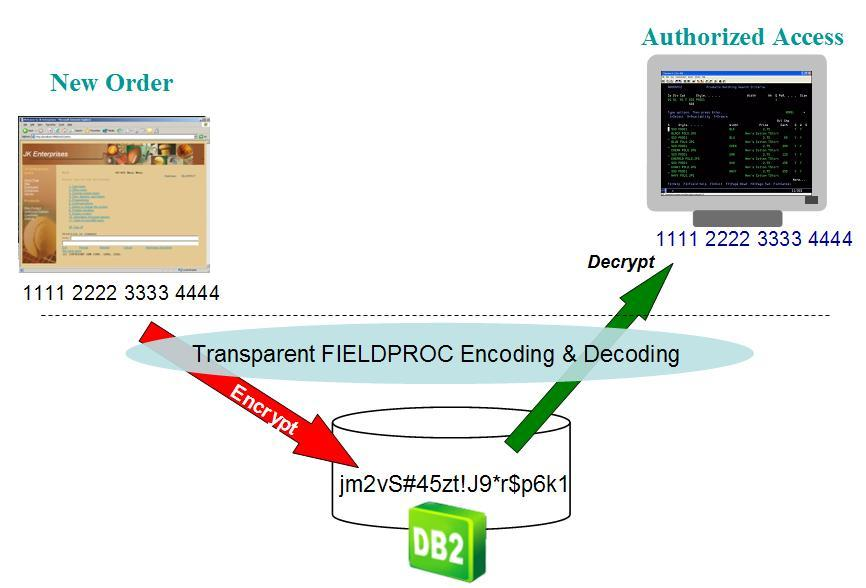 Enable Transparent Encryption with DB2 Field Procedures