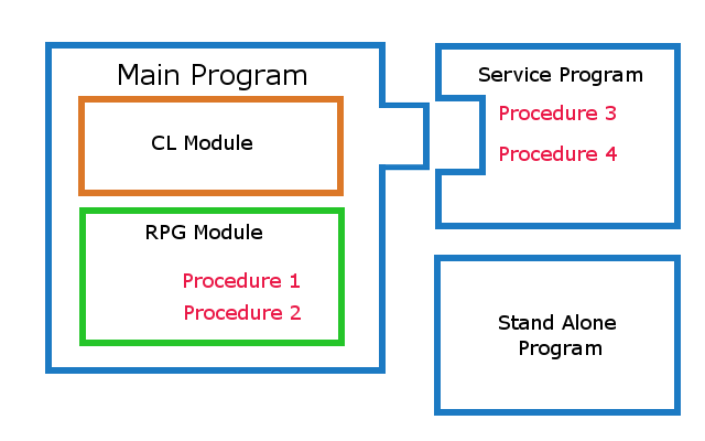 How to Create, Compile, and Use Service Programs