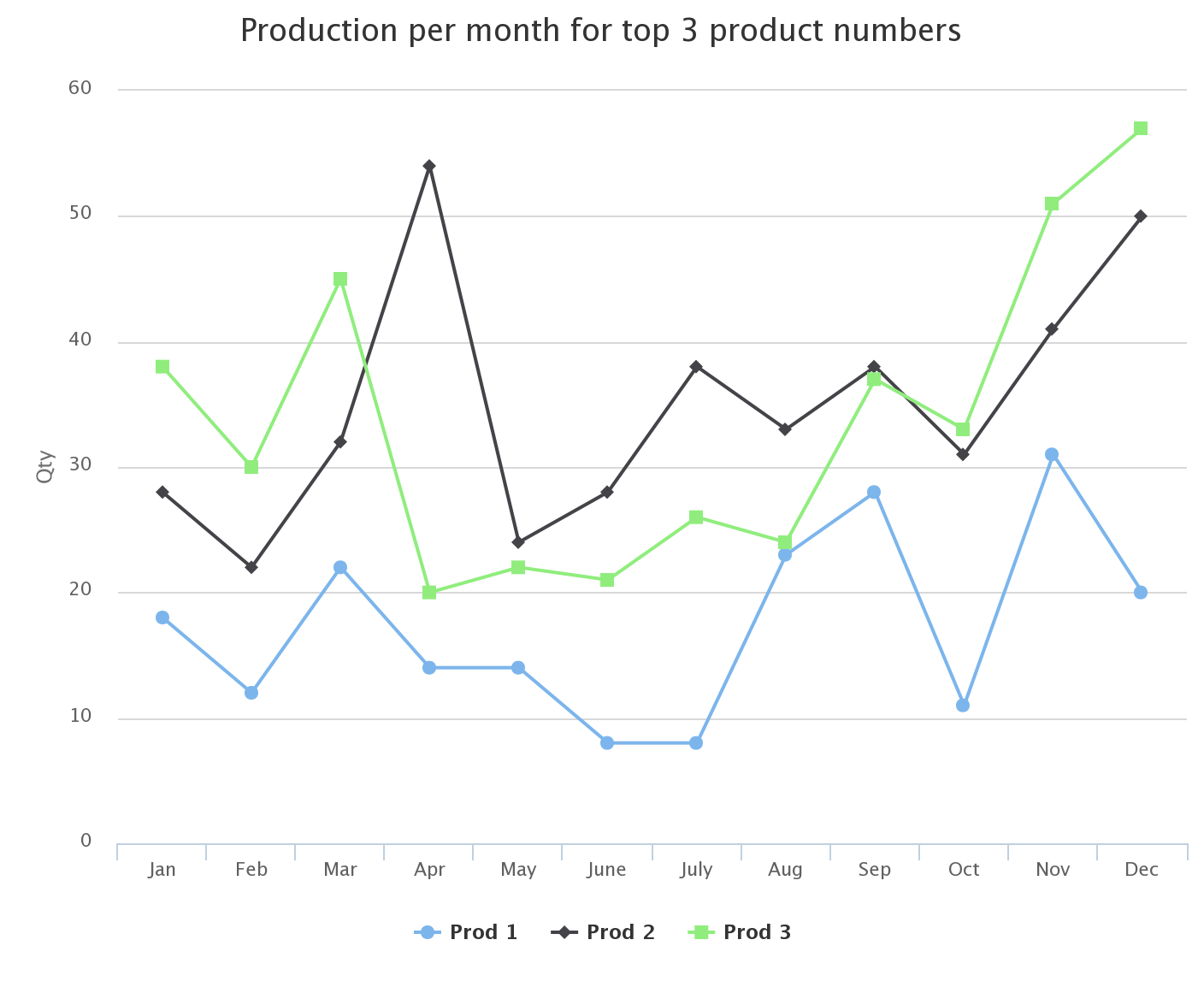 TechTip: Building Charts with Highcharts, Part 1