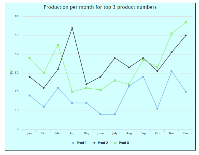 TechTip: Building Charts with Highcharts, Part 2