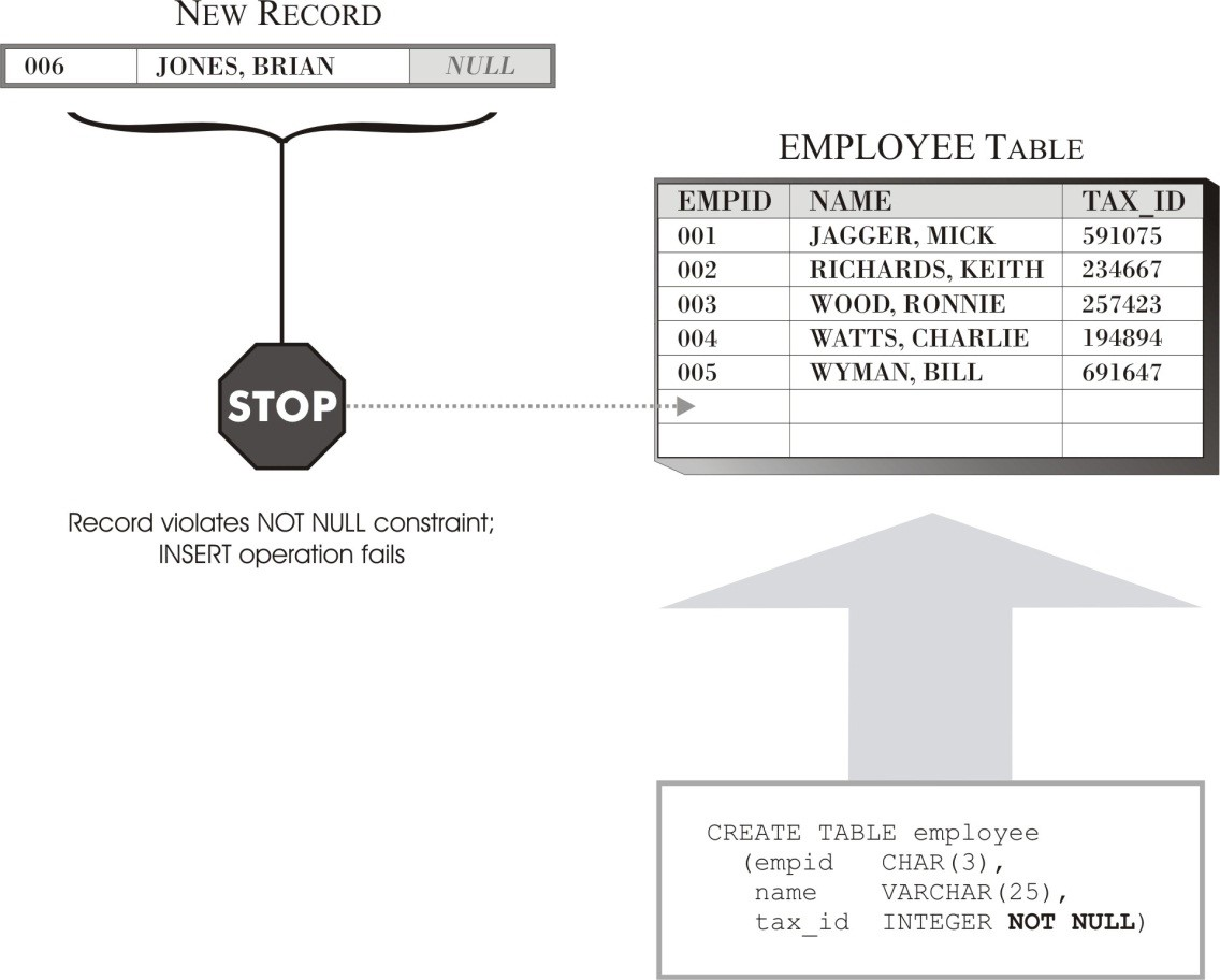 Examining Business Rules in DB2