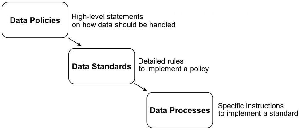 Setting Data Policies Standards And Processes
