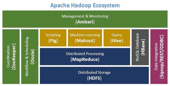 A Small Intro to Big Data, Part 2: Introducing the Hadoop Framework - Figure 1
