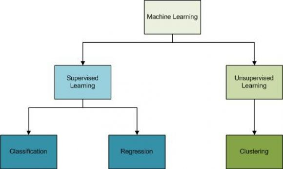 A Small Intro to Big Data, Part 4: Are Machine Learning and Artificial Intelligence the Same Thing? - Figure 1
