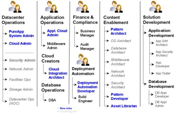 The Changing Role of IT in the Cloud - Figure 2